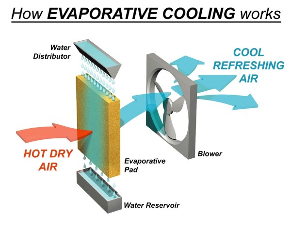 evaporative-cooling-working
